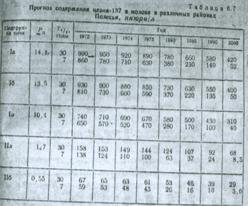 Prognoza zawartości cezu-137 w mleku w różnych rejonach Białorusko-Ukraińskiego Polesia