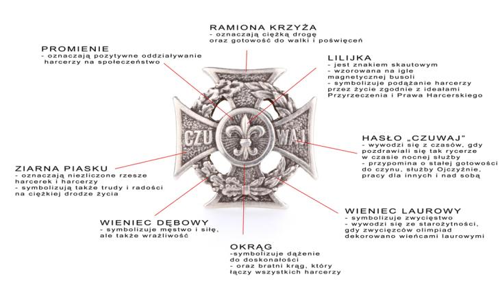 krzyЕј harcerski symbolika